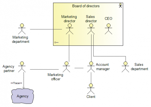 ArchiMate-Actor-organization